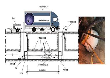 排水管道非开挖管道主要修复技术